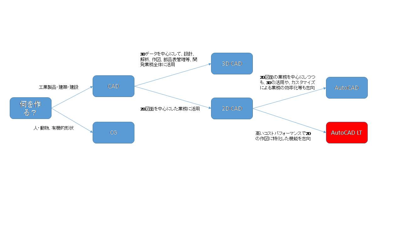 図1: CADの中のAutoCAD LTの位置付け